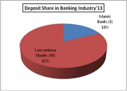 P a g e | 32 I. Deposits Total deposit of the Islamic banks stood at