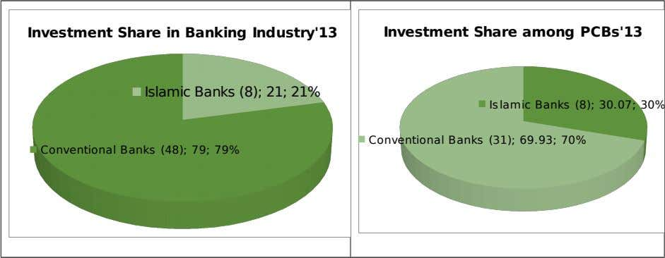 Investment Share in Banking Industry'13 Investment Share among PCBs'13 Islamic Banks (8); 21; 21% Islamic Banks