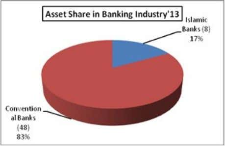 P a g e | 34 On December 2013, 8.90% investment of the country's banking sector