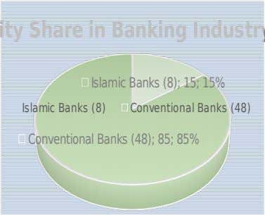 Islamic Banks (8) Conventional Banks (48) Conventional Banks (48); 85; 85% Islamic Banks (8); 15; 15%