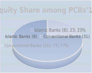 Conventional Banks (31) Islamic Banks (8) Conventional Banks (31); 77; 77% Islamic Banks (8); 23; 23%