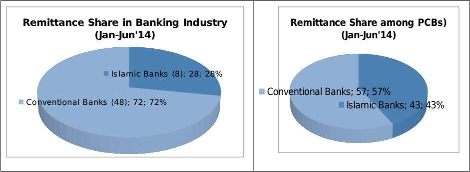 Remittance Share in Banking Industry Remittance Share among PCBs) (Jan-Jun'14) (Jan-Jun'14) Islamic Banks (8); 28; 28%