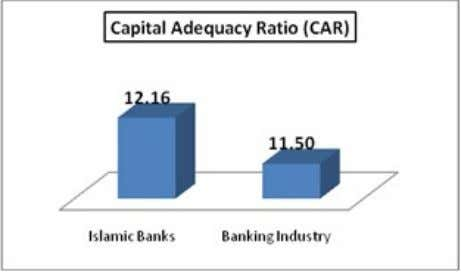 P a g e | 38 x. Ratio (Capital Adequacy CAR), ROA, and ROE Compared to