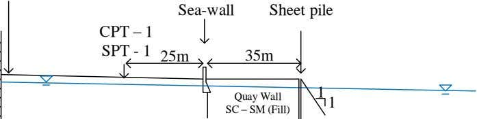 Sea-wall Sheet pile CPT – 1 SPT - 1 35m 25m 1 1