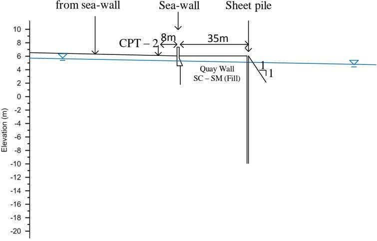 from sea -wall Sea-wall Sheet pile 8m 35m CPT – 2 Quay Wall 1 1