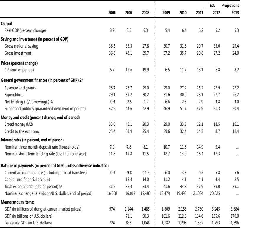 Est. Projections 2006 2007 2008 2009 2010 2011 2012 2013 Output Real GDP (percent change)