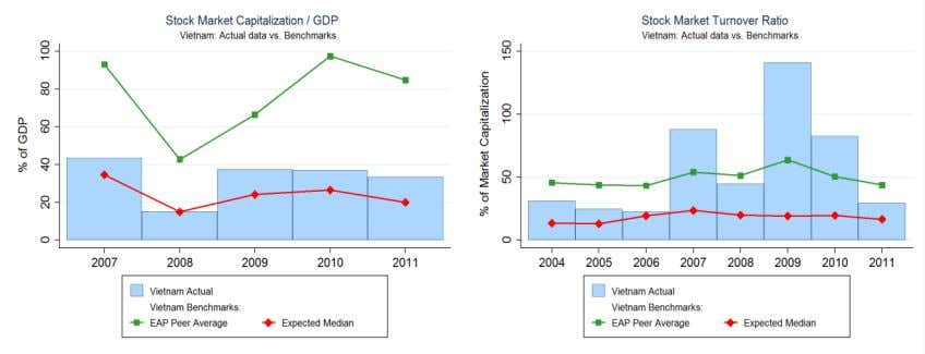 1. Structure of the Vietnamese Financial Sector (continued) EAP Peer average: Malaysia, Thailand, Indonesia, Philippines