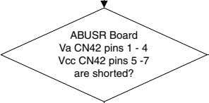 ABUSR Board Va CN42 pins 1 - 4 Vcc CN42 pins 5 -7 are shorted?
