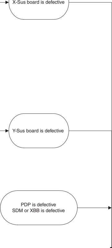 X-Sus board is defective Y-Sus board is defective PDP is defective SDM or XBB is