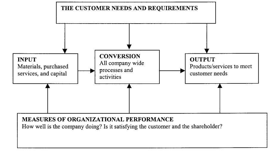 of the organisation. The horizontal view of the organisation Source : Implementing Activity-based Management in Daily