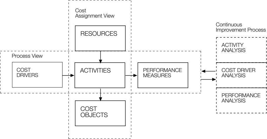 Cost Assignment View Continuous Improvement Process RESOURCES ACTIVITY ANALYSIS Process View COST ACTIVITIES