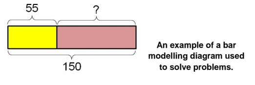 An example of a bar modelling diagram used to solve problems.