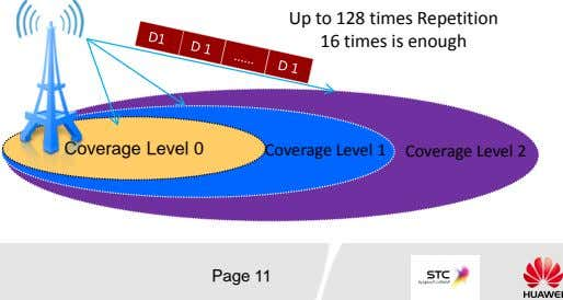Up to 128 times Repetition 16 times is enough Coverage Level 0 Coverage Level 1