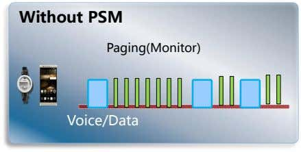 Without PSM Paging(Monitor) Voice/Data