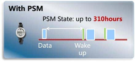 With PSM PSM State: up to 310hours Data Wake up