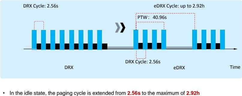 DRX Cycle: 2.56s eDRX Cycle: up to 2.92h PTW:40.96s DRX Cycle: 2.56s DRX eDRX Time