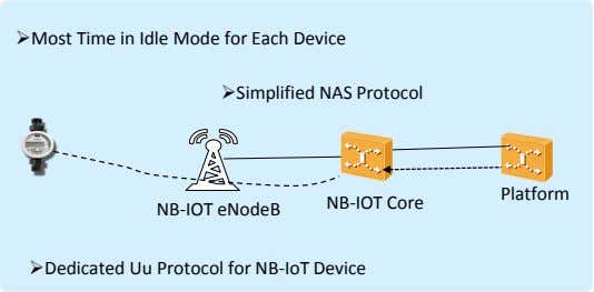 Most Time in Idle Mode for Each Device Simplified NAS Protocol Platform NB-IOT Core NB-IOT