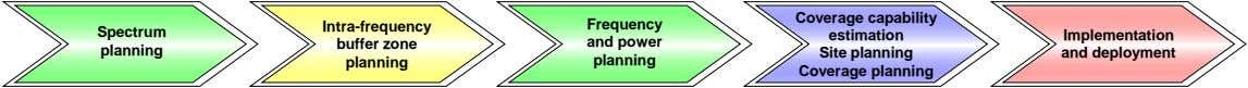 Intra-frequency Frequency Spectrum Coverage capability estimation buffer zone and power planning Site planning