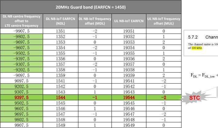 20MHz Guard band (EARFCN = 1450) DL NB centre frequency offset to LTE centre frequency
