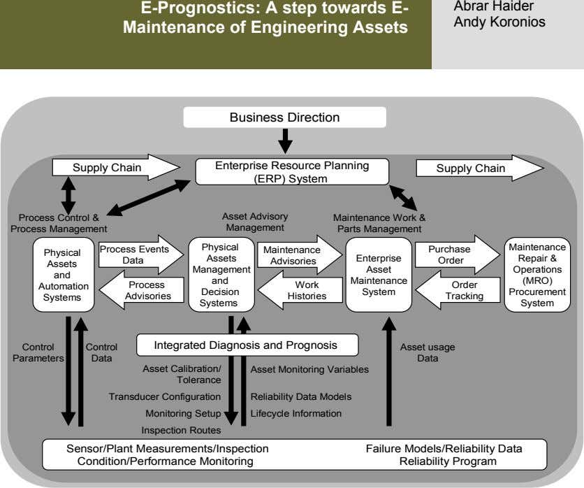 E-Prognostics: A step towards E- Maintenance of Engineering Assets Abrar Haider Andy Koronios Business Direction