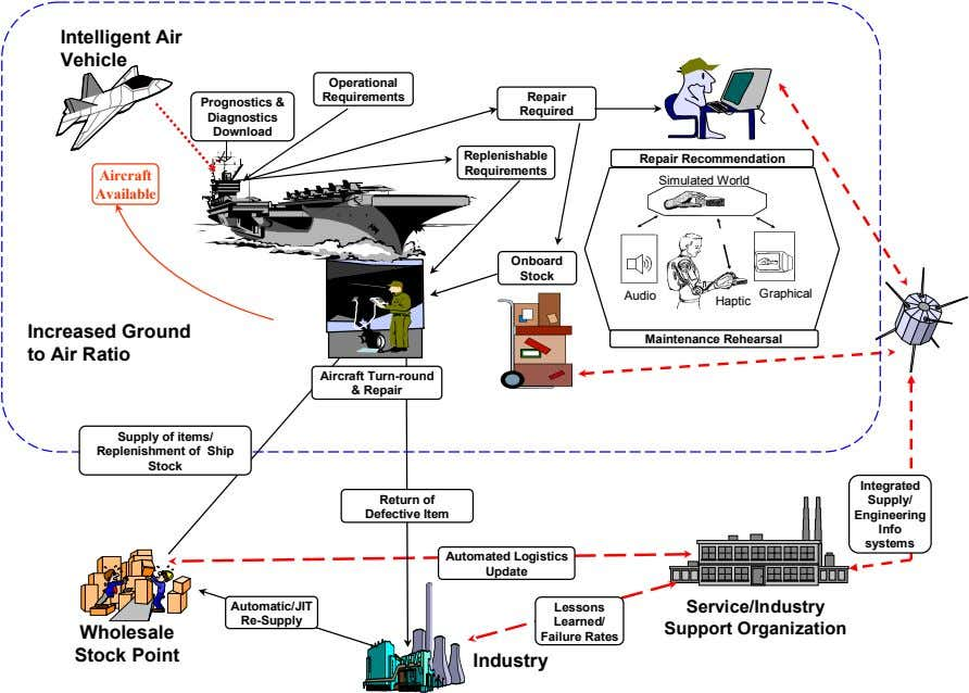 Intelligent Air Vehicle Operational Requirements Repair Prognostics & Required Diagnostics Download