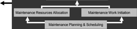 Maintenance Resources Allocation Maintenance Work Initiation Maintenance Planning & Scheduling