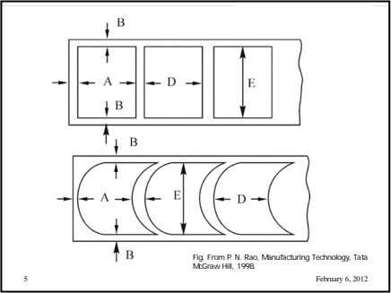 Fig. From P. N. Rao, Manufacturing Technology, Tata McGraw Hill, 1998. 5 February 6, 2012