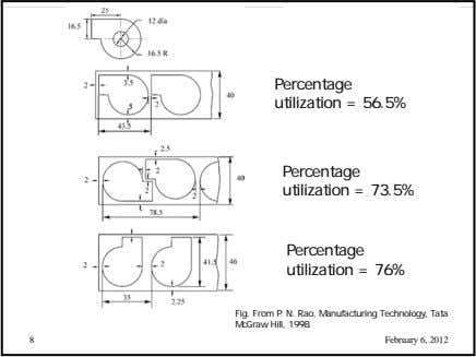 Percentage utilization = 56.5% Percentage utilization = 73.5% Percentage utilization = 76% Fig. From P. N.