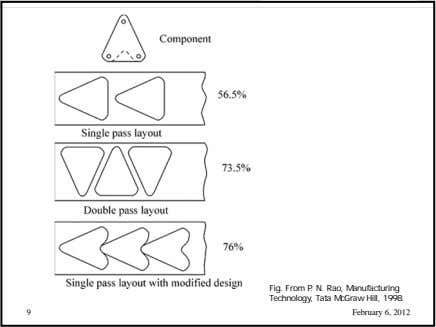 Fig. From P. N. Rao, Manufacturing Technology, Tata McGraw Hill, 1998. 9 February 6, 2012