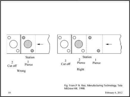 Fig. From P. N. Rao, Manufacturing Technology, Tata McGraw Hill, 1998. 10 February 6, 2012