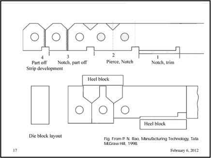 Fig. From P. N. Rao, Manufacturing Technology, Tata McGraw Hill, 1998. 17 February 6, 2012