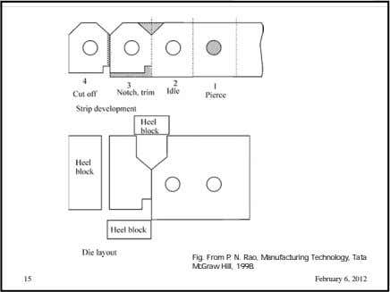 Fig. From P. N. Rao, Manufacturing Technology, Tata McGraw Hill, 1998. 15 February 6, 2012