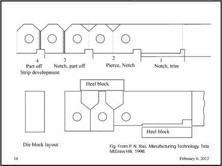 Fig. From P. N. Rao, Manufacturing Technology, Tata McGraw Hill, 1998. 16 February 6, 2012