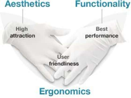 CONCLUSION: Aesthetics and ergonomics must go hand in hand to achieve high attraction and user friendliness