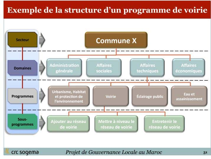 Exemple de la structure d'un programme de voirie Secteur