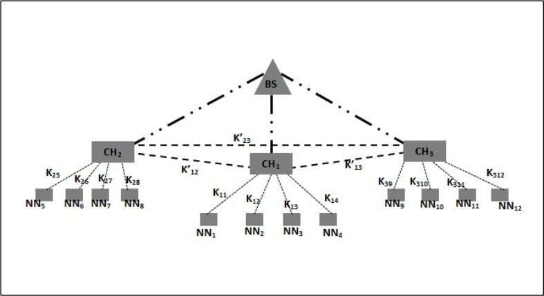 the second level with Cluster Heads (CH) and on the top Figure 3. Network Model [11]