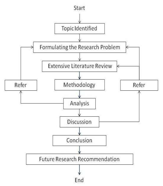 Computing & Applications (IJGCA) Vol.2, No.2, June 2011 Figure 2. Research Process It started with the