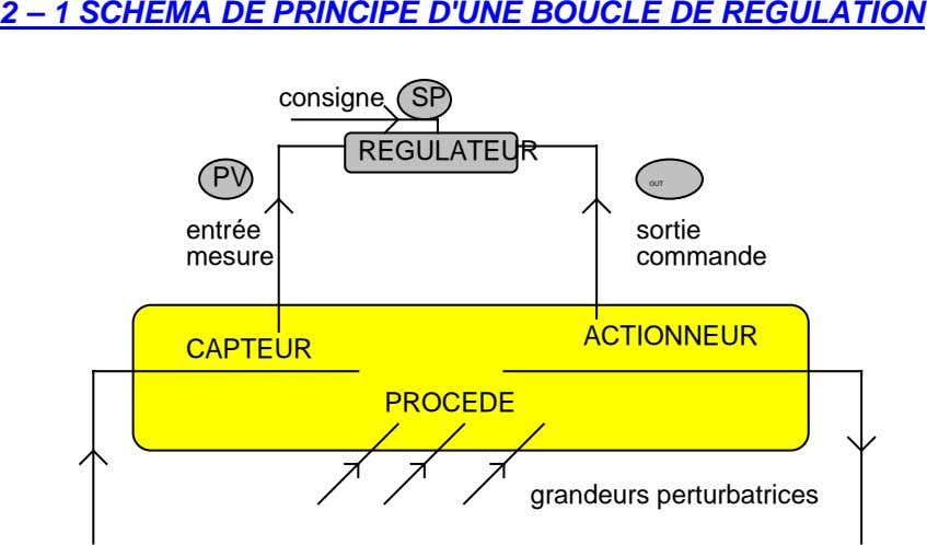 2 – 1 SCHEMA DE PRINCIPE D'UNE BOUCLE DE REGULATION consigne SP REGULATEUR PV OUT