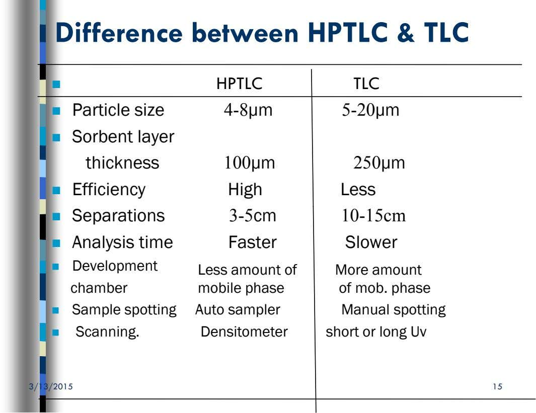 Difference between HPTLC & TLC  HPTLC TLC  Particle size 4-8µm 5-20µm  Sorbent layer