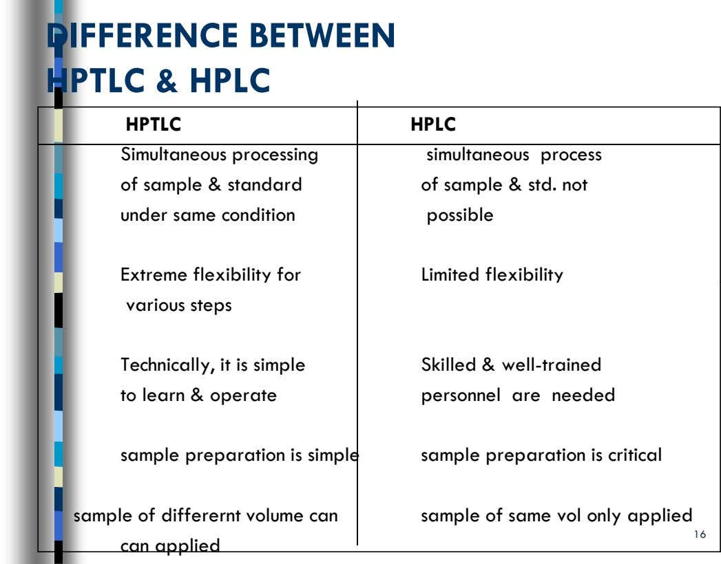 DI FFERENCE BETWEEN H PTLC & HPLC HPTLC HPLC Simultaneous processing of sample & standard simultaneous