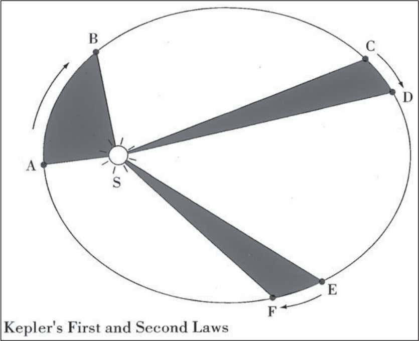 According to the first two laws of planetary motion developed by the German astronomer Johannes