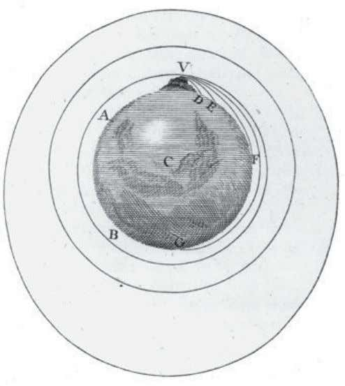 the moon is in orbit around the Earth. Library of Congress Envisioning the moon as a