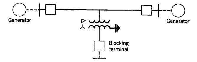 supervising equipment is used to forestall such tripping. Fig. 1. Illustrating a blocking-terminal application. LINE