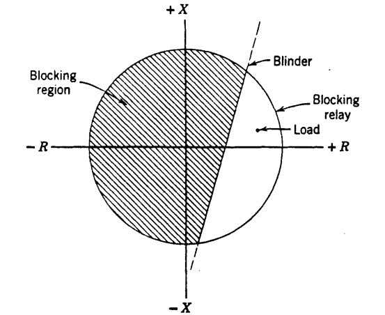 Fig. 8. A blinder to prevent blocking on load current. The problem of obtaining the