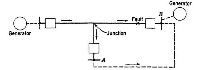 fault so high–as to prevent or at least to delay tripping. Fig. 9. Situation in which