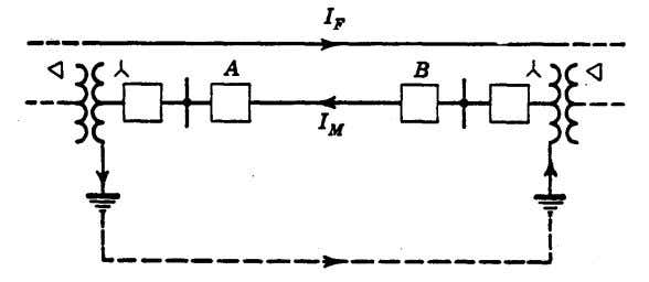 transient conditions that affect directional-ground relays. Fig. 15. Illustrating the cause of undesired