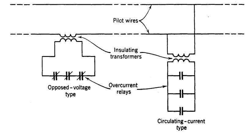 overcurrent relays energized from CT's on the high- Fig. 2. Blocking-terminal technique. voltage side of each