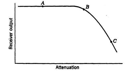 would not greatly exceed that represented by the point B . Fig. 3. Effect of attenuation
