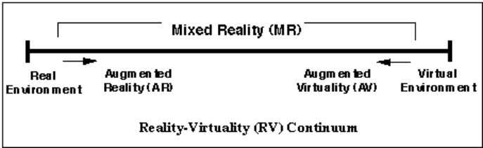 Figure 3 below is the Reality Virtuality Continuum (Milgram, P.H Takemura, 1994) the augmented environment is