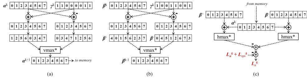 Figure 3. (a) Vectorized computation of α for the 3GPP turbo code. The block vmax implements